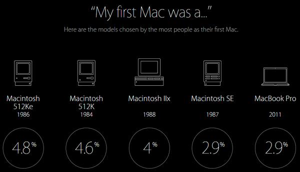 Mi Primer Mac fue...